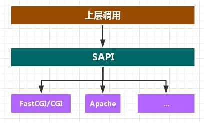 SAPI简单示意图